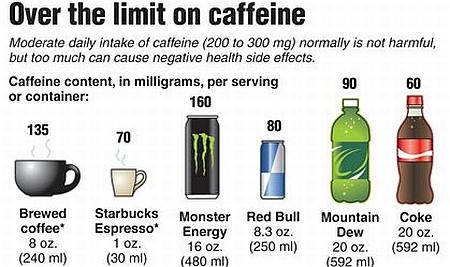cafeina in bauturi diverse